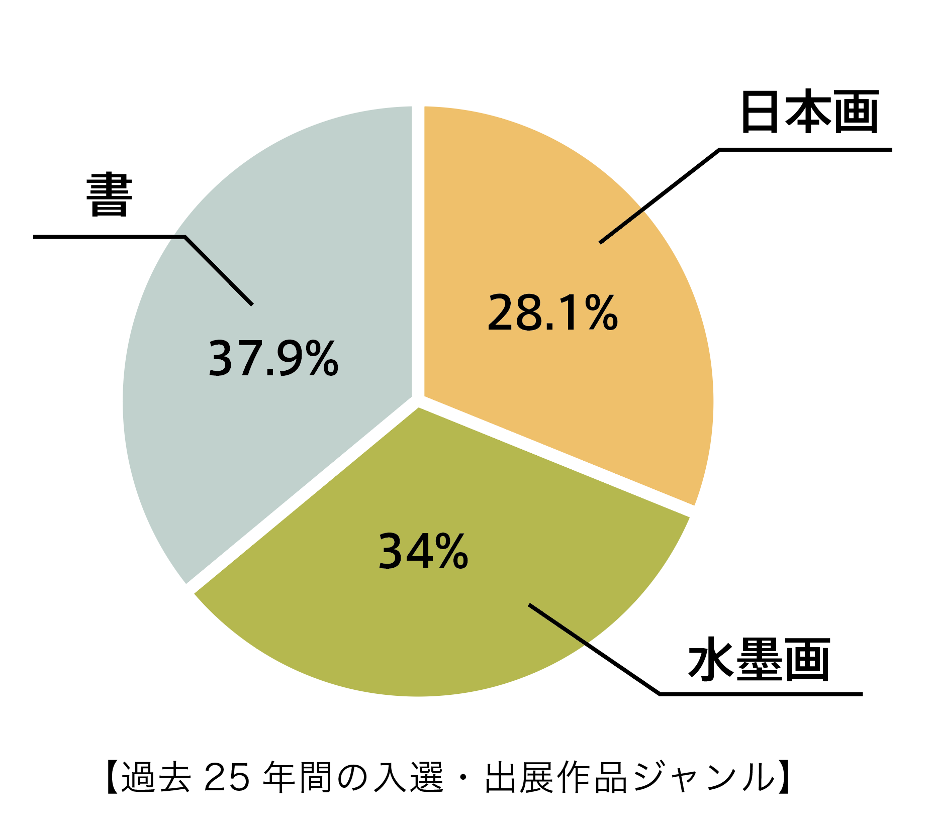 出展傾向のグラフ